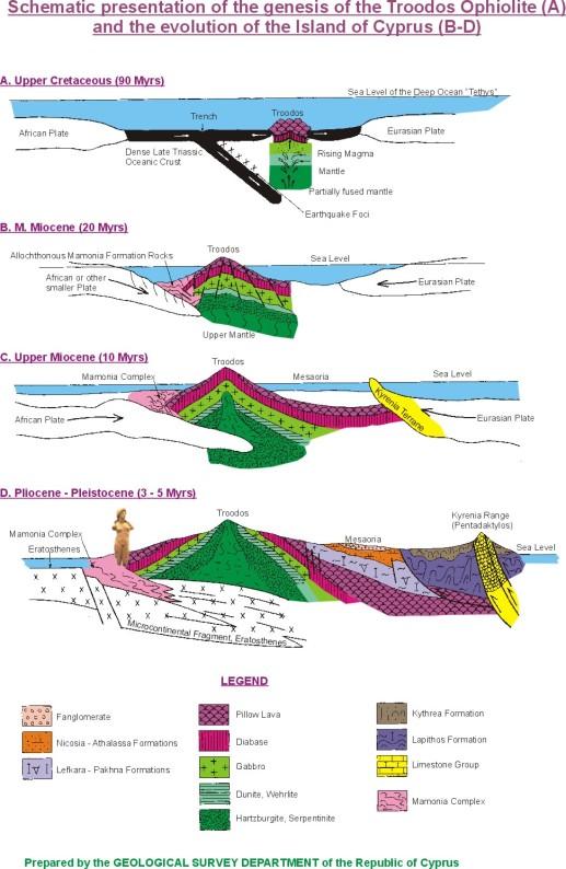 Cyprus geology